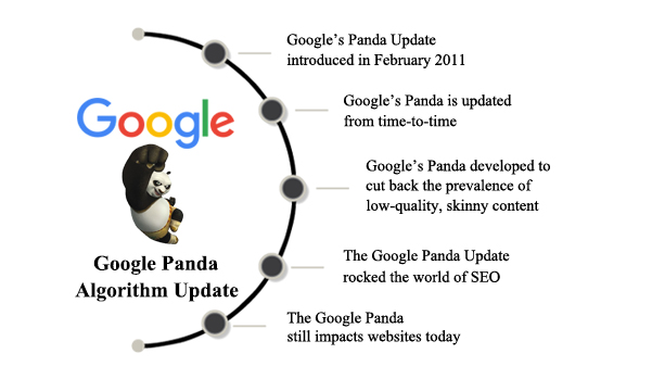 How Will New Google Panda Update Affect your SEO Results?