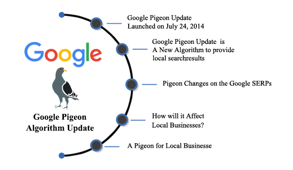 The Google Pigeon Update & How Does It Affect Local SERPS?