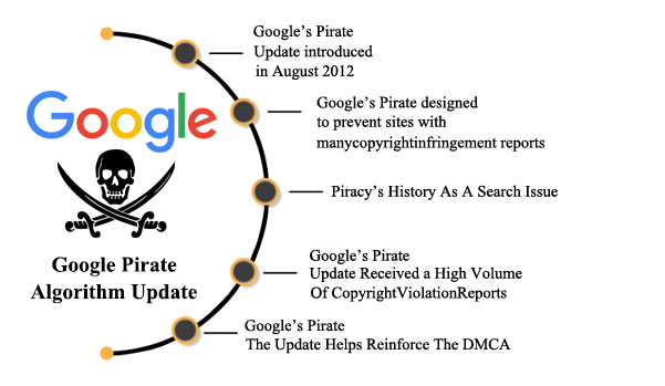 Google Pirate Piracy Copyright Algorithm Updates & Analysis